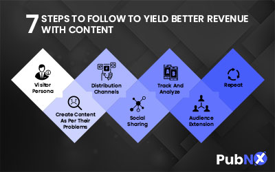 7 Steps To Follow To Yield Better Revenue With Content